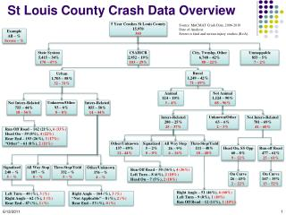 St Louis County  Crash Data Overview