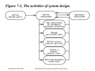Figure 7-1, The activities of system design.