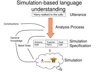 Simulation-based language understanding