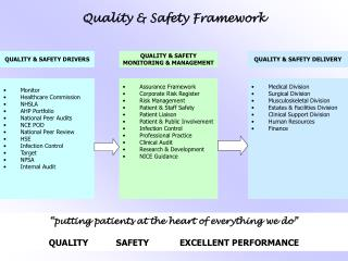 Quality & Safety Framework