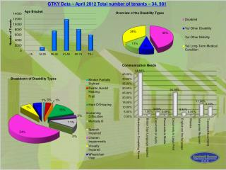 GTKY Data – April 2012 Total number of tenants – 34, 981
