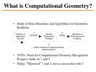 What is Computational Geometry?