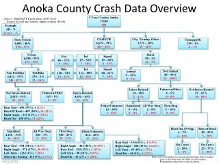 Anoka County Crash Data Overview