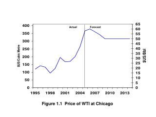Figure 1.1  Price of WTI at Chicago