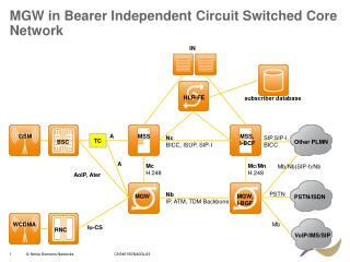 MGW in Bearer Independent Circuit Switched Core Network