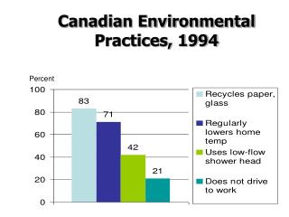 Canadian Environmental Practices, 1994