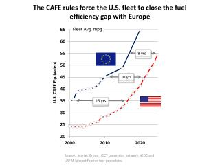 The CAFE rules force the U.S. fleet to close the fuel efficiency gap with Europe