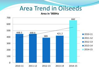 Area Trend in Oilseeds
