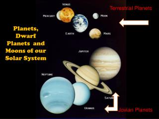 Planets, Dwarf Planets  and Moons of our Solar System