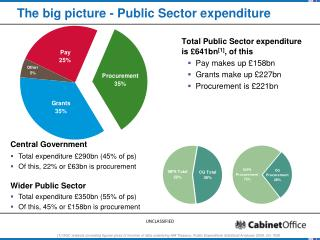 The big picture - Public Sector expenditure