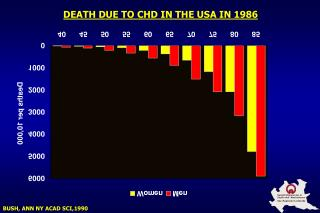DEATH DUE TO CHD IN THE USA IN 1986