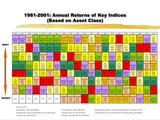 1981-2001: Annual Returns of Key Indices  (Based on Asset Class)