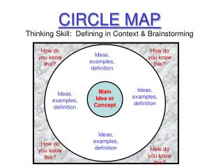 CIRCLE MAP Thinking Skill:  Defining in Context & Brainstorming