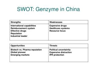 SWOT: Genzyme in China