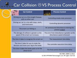 Car Collision   VS Process Control
