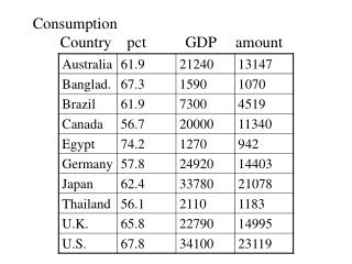 Consumption Country pct GDP amount