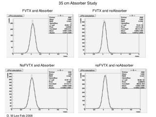 FVTX and Absorber