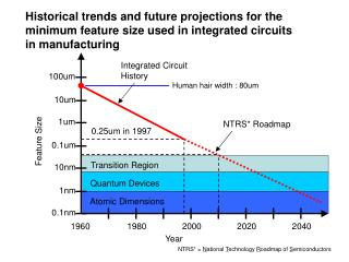 Historical trends and future projections for the  minimum feature size used in integrated circuits  in manufacturing