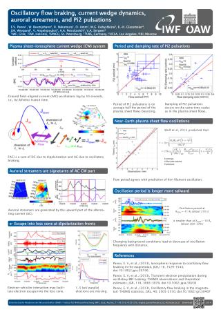 Oscillatory flow braking, current wedge dynamics, auroral streamers, and Pi2 pulsations