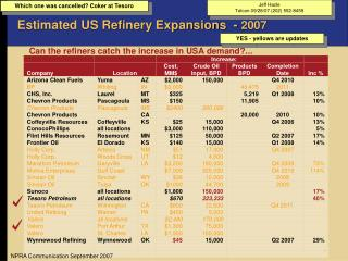 Estimated US Refinery Expansions  -  2007