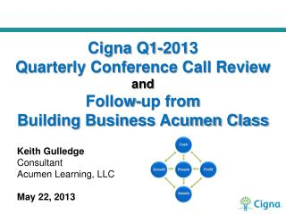 Keith Gulledge Consultant Acumen Learning, LLC May 22, 2013