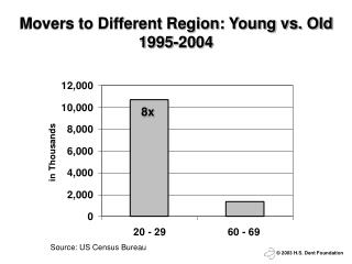 Movers to Different Region: Young vs. Old 1995-2004