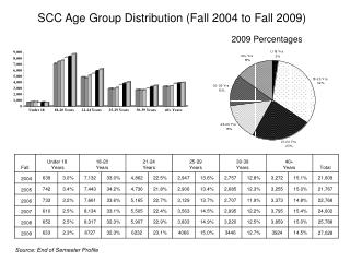SCC Age Group Distribution (Fall 2004 to Fall 2009)