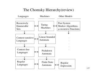 The Chomsky Hierarchy(review)