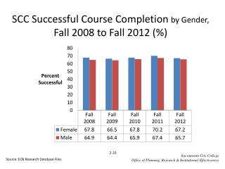 SCC Successful Course Completion  by Gender,  Fall  2008  to Fall  2012  (%)