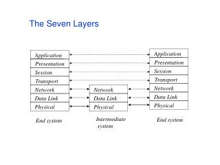 The Seven Layers