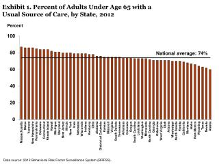 Exhibit 1. Percent of Adults Under Age 65 with a Usual Source of Care, by State, 2012