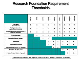 Research Foundation Requirement Thresholds