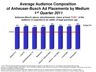 Average Audience Composition of Anheuser-Busch Ad Placements by Medium  1 st  Q uarter 2011