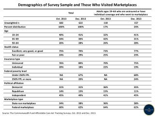 Demographics  of Survey Sample and Those Who Visited Marketplaces