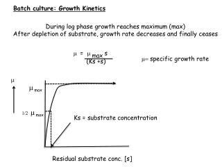 Batch culture: Growth Kinetics
