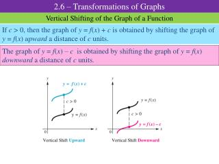 Vertical Shifting of the Graph of a  Function