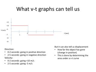 What v-t graphs can tell us