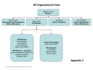 HR Organisational Chart