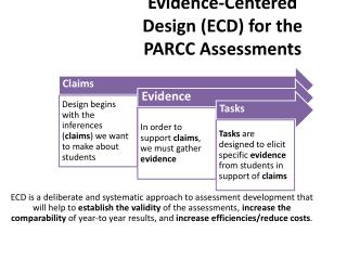 Evidence-Centered Design (ECD) for the PARCC Assessments