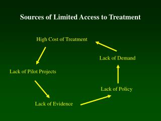 Sources of Limited Access to Treatment