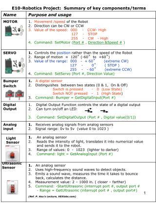 E10-Robotics Project: Summary of key components/terms