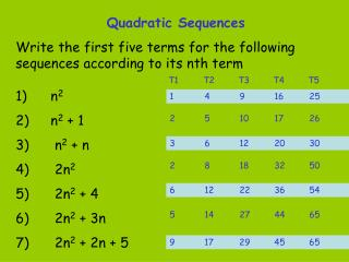 Quadratic Sequences