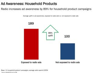 Ad Awareness: Household Products