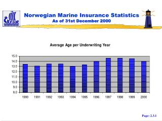 Norwegian Marine Insurance Statistics As of 31st December 2000