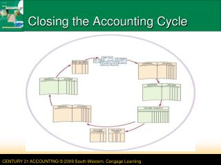 Closing the Accounting Cycle