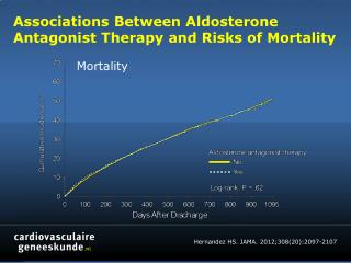 Associations Between  Aldosterone Antagonist Therapy and Risks of Mortality