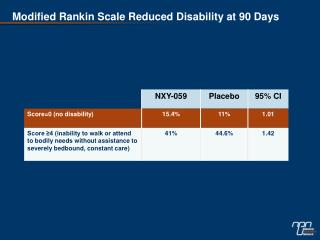 Modified Rankin Scale Reduced Disability at 90 Days