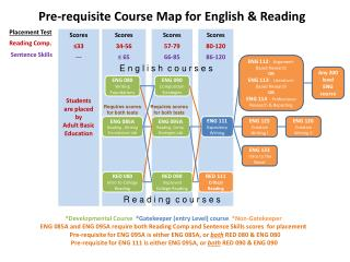 Pre-requisite Course Map for English & Reading