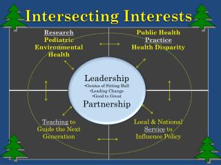 Intersecting Interests