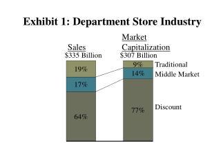 Exhibit 1: Department Store Industry